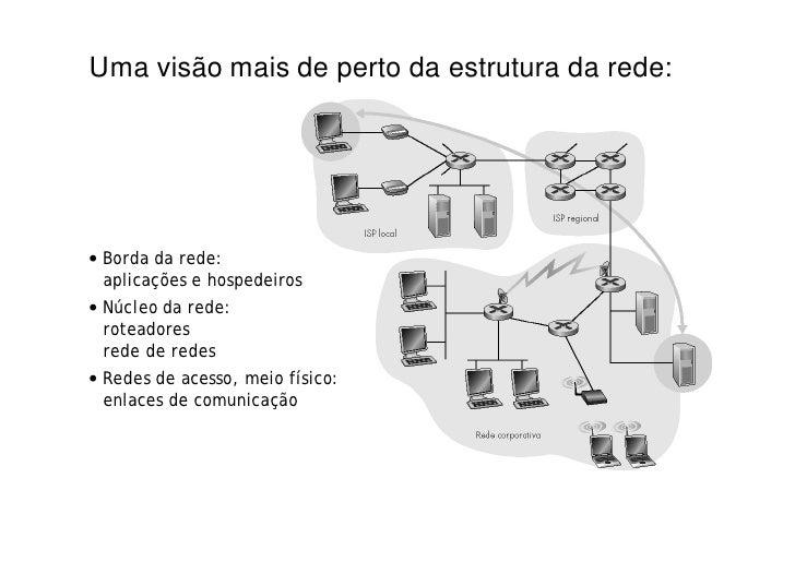 Uma visão mais de perto da estrutura da rede:     • Borda da rede:   aplicações e hospedeiros • Núcleo da rede:   roteador...