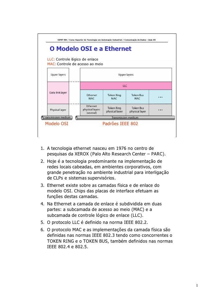 CEFET-RN / Curso Superior de Tecnologia em Automação Industrial / Comunicação de Dados – Aula 05         O Modelo OSI e a ...