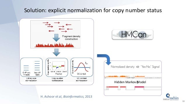 Solution: explicit normalization for copy number status 18 H. Ashoor et al, Bioinformatics, 2013 Hidden Markov Model