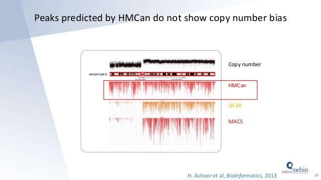 Peaks predicted by HMCan do not show copy number bias 20H. Ashoor et al, Bioinformatics, 2013 Copy number HMCan MACS SICER