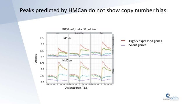 Peaks predicted by HMCan do not show copy number bias 0.75 0.5 0.25 0.0 0.75 0.5 0.25 0.0 Distance from TSS Density HMCan ...