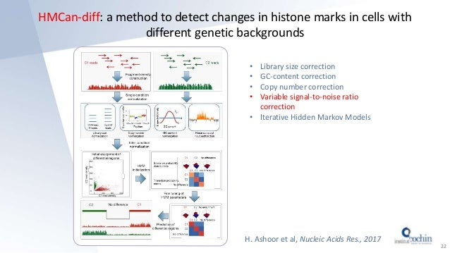 HMCan-diff: a method to detect changes in histone marks in cells with different genetic backgrounds 22 H. Ashoor et al, Nu...