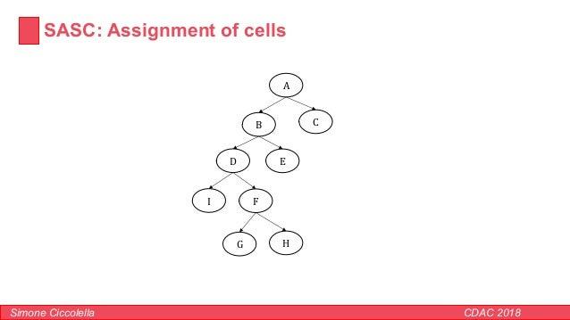 SASC: Assignment of cells Simone Ciccolella CDAC 2018 A B C D E F G H I