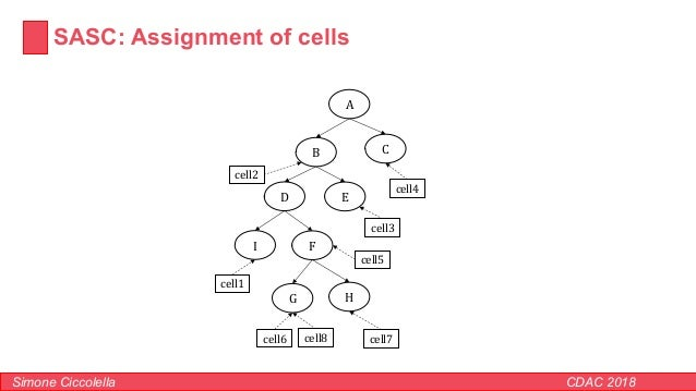 SASC: Assignment of cells Simone Ciccolella CDAC 2018 A B C D E F G H I cell6 cell1 cell2 cell3 cell4 cell5 cell7cell8
