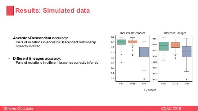 Results: Simulated data Simone Ciccolella CDAC 2018 • Ancestor-Descendant accuracy: Pairs of mutations in Ancestor-Descend...