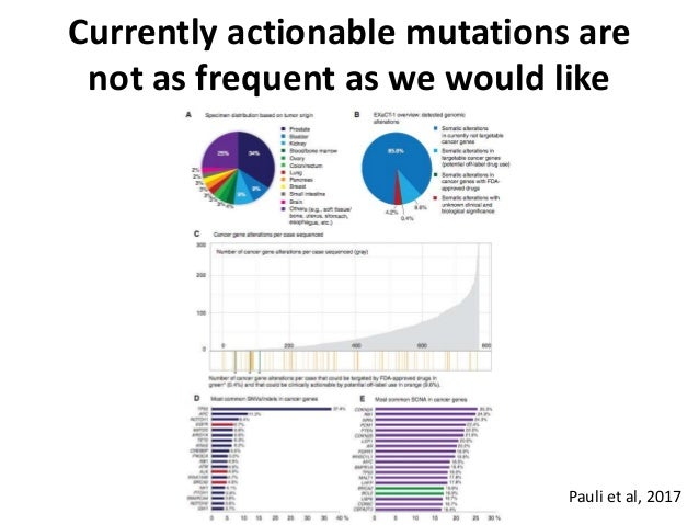 Pauli et al, 2017 Currently actionable mutations are not as frequent as we would like