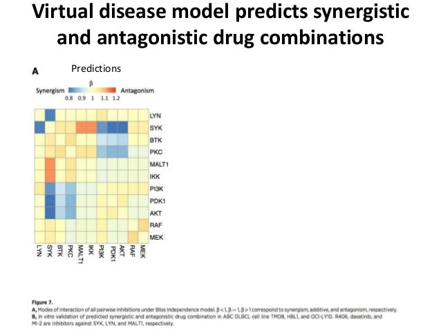 Virtual disease model predicts synergistic and antagonistic drug combinations Predictions Experiments