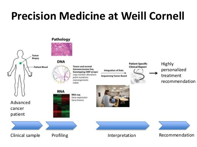 Precision Medicine at Weill Cornell Advanced cancer patient Highly personalized treatment recommendation Clinical sample P...