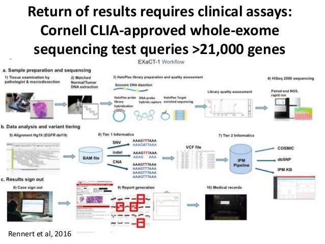 Return of results requires clinical assays: Cornell CLIA-approved whole-exome sequencing test queries >21,000 genes Renner...