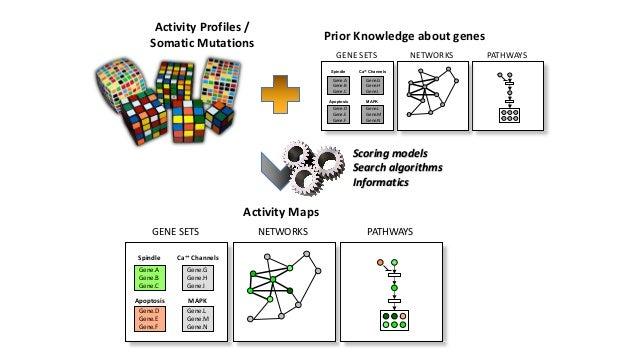 3.1.Gene-setAnalysis