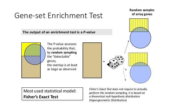 Fisher'sExactTest(FET) b a d c Exp_positive=yes Exp_positive=no Gene-Set=yes a b Gene-Set=no c d Fisher'sExactTest: 2...