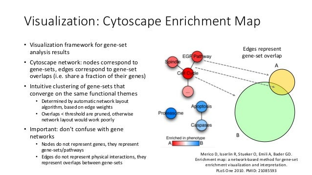 Visualization:Cytoscape EnrichmentMap ABB1 ACAP3 TRAC1 LUC2 POF5 ZUMM C5A75 DUCZ TP53 NTRK1 MAPK3 ANAAT PIK1 PRKCA gs1 g...