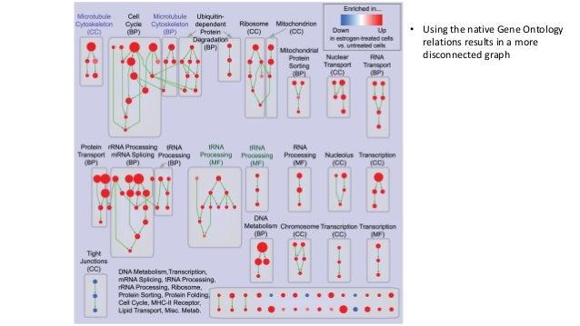 CompetitivevsSelf-contained CASES CONTROLS GENE TEST GENE-SETS ENRICHEDINSCORE (e.g.gene-setsenriched inup-regulat...