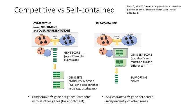 3.1.5.Competitivetests: GSEAforgeneexpressiondata