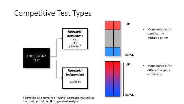 GeneExpressionAnalysisWorkflow Generatetheexpression data Collectthebiological samples Identifythe Differential...