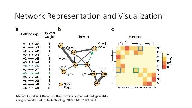 NetworkVisualization:Cytoscape • RichGUItomapvisualmarkuptodata • Importstabulardata(computationalbiologistf...