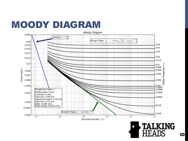 Lab i final presentation moody diagram 8 ccuart Image collections