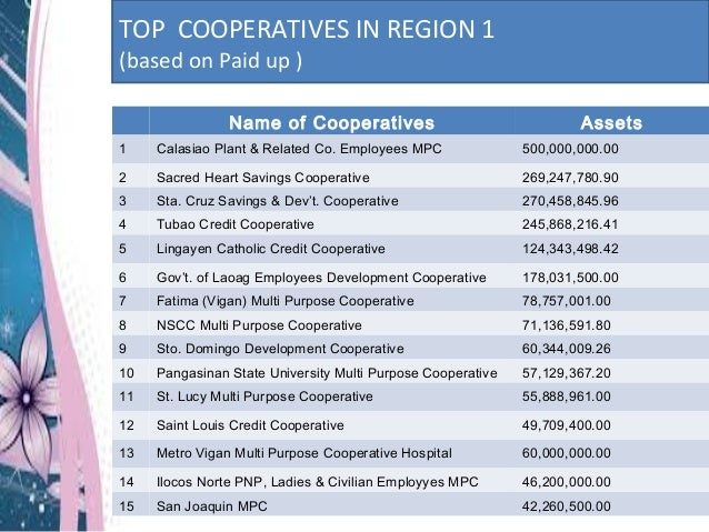 showing 1st image of Ilo Cooperative Training Courses Profile of Cooperative Development Authority Dagupan ...