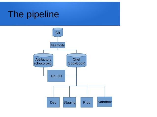 The pipeline Teamcity Git Chef (cookbook) Go CD Artifactory (choco pkg) Dev Staging Prod Sandbox