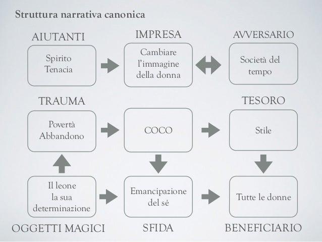 Struttura narrativa canonica COCO Spirito  Tenacia Cambiare l'immagine della donna Povertà Abbandono Stile Il leone la ...