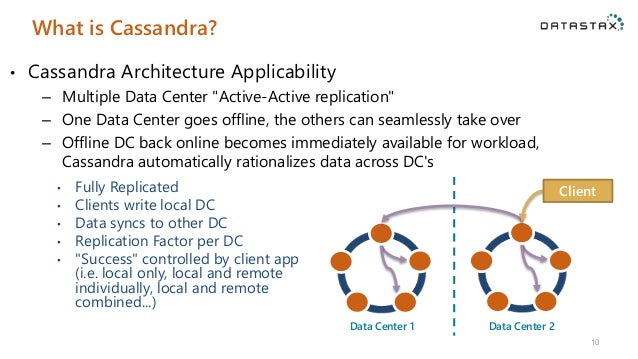 Database Down 9; 10. What Is Cassandra?
