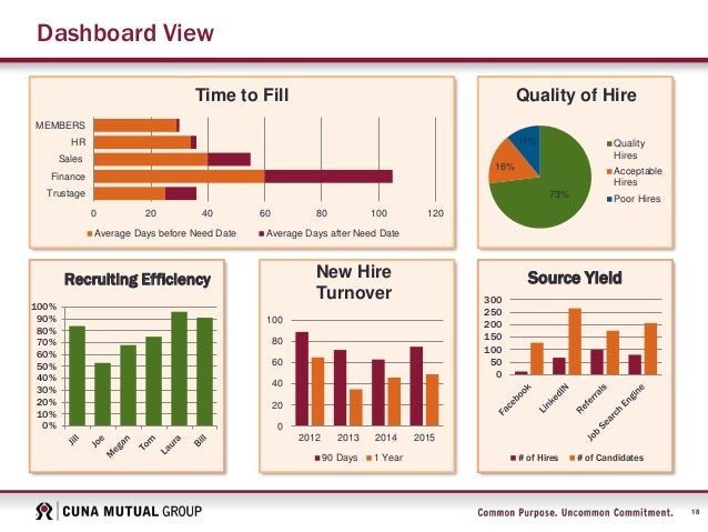 Financial analysis of microsoft company