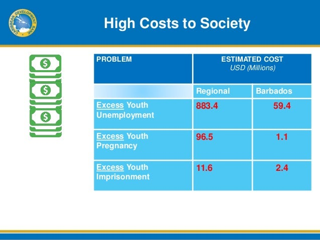 causes of unemployment in the caribbean