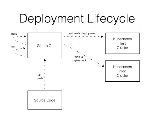 Continuous Deployment with Kubernetes, Docker and GitLab CI