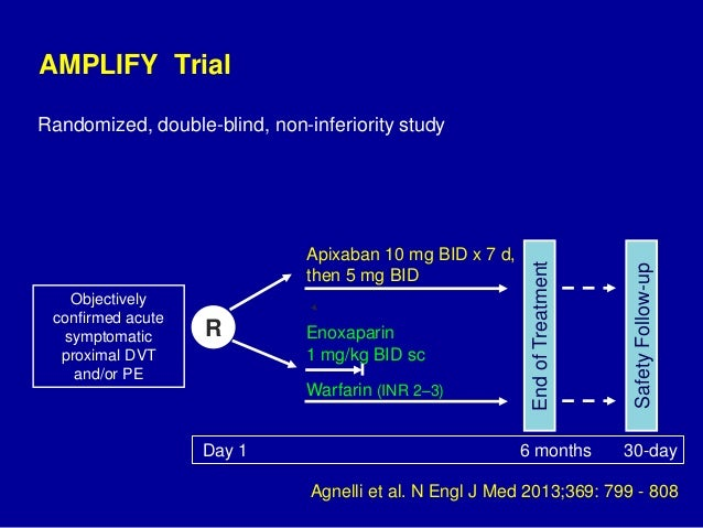 The AMPLIFY trial: Apixaban for treatment of venous ...
