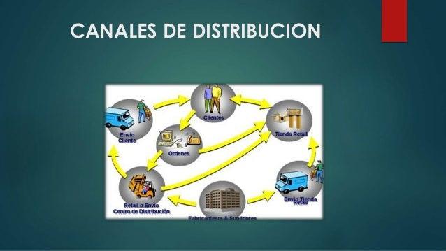 CANALES DE DISTRIBUCION