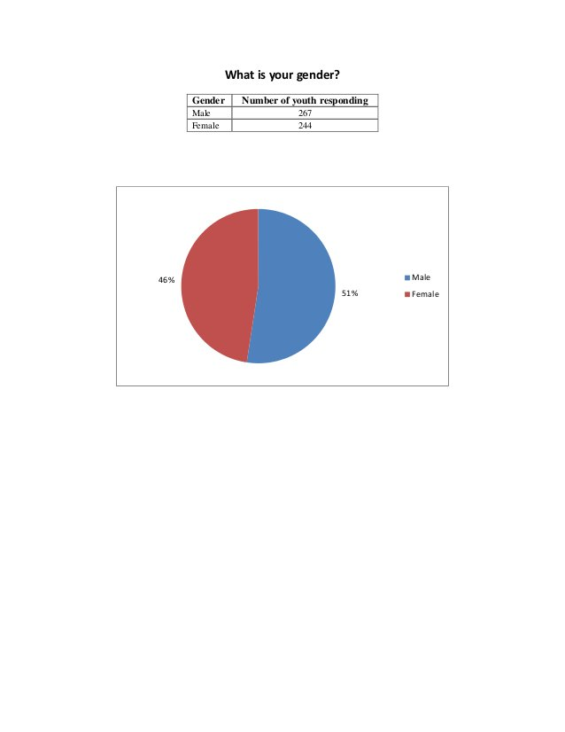 What is your gender? Gender Number of youth responding Male 267 Female 244 51% 46% Male Female