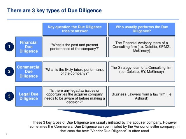 Commercial Due Diligence Training and templates