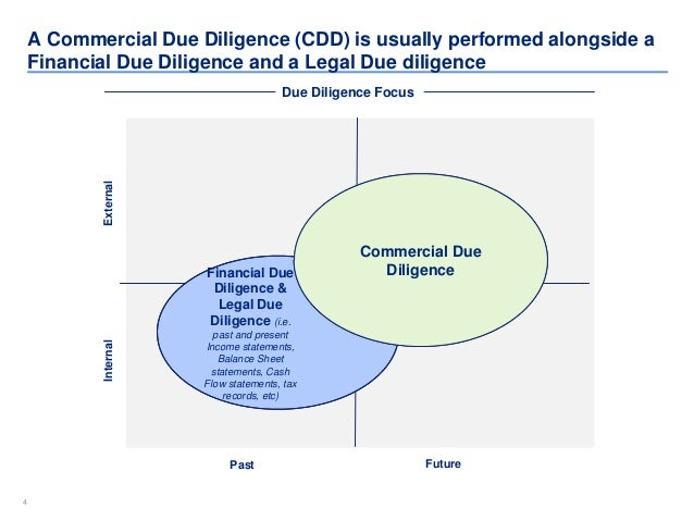 Commercial Due Diligence Template Checklist  Report