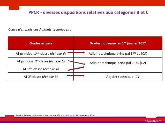 Cdg 35 actualites statutaires - Grille adjoint technique principal 1ere classe ...