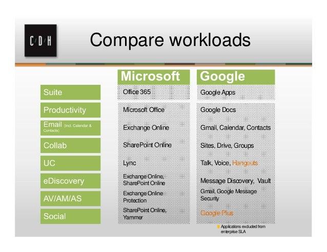 Google Apps vs  Office 365 vs  On-prem Exchange: What's