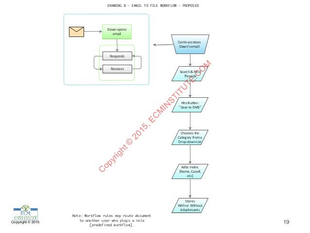 Copyright © 2015 19 DRAWING B - EMAIL TO FILE WORKFLOW - PROPOSED Dawn%opens% email Responds Receives Search%&%Find% Threa...