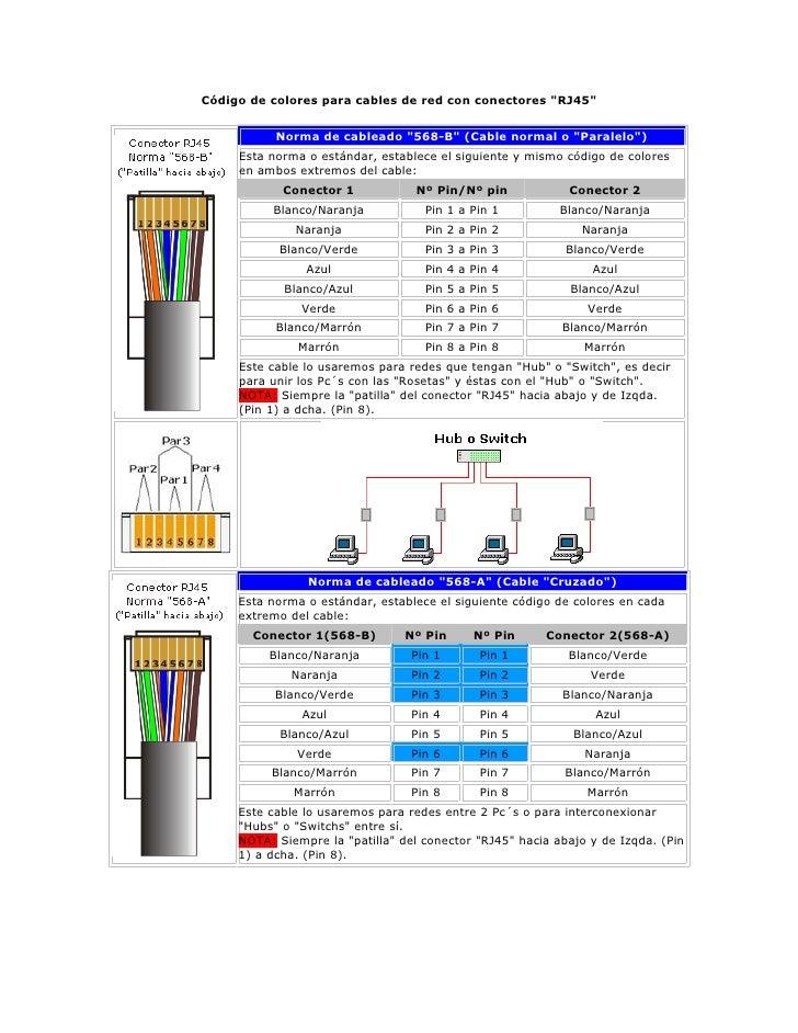 C digo de colores para cables de red con conectores for Cables telefonillo colores