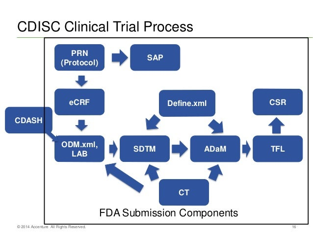 CDISC Electronic Submission to FDA