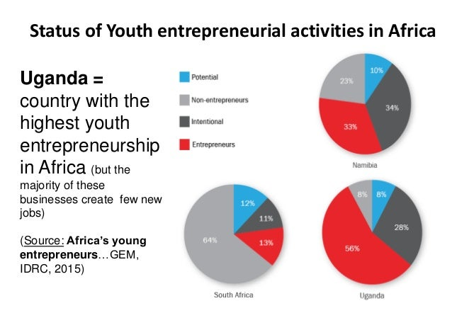 Highest Cd Rates In Ri >> Youth agri-entrepreneurship - Setting the scene by CTA Lohento