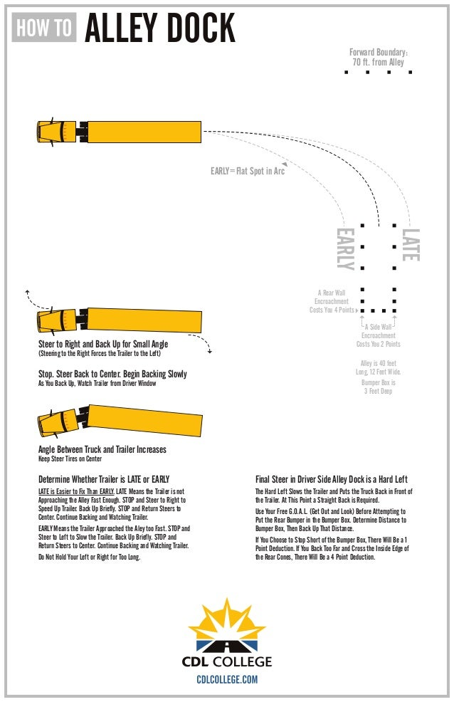 How To Parallel Park Step By Step >> CDL College Truck Driving School Infographic Alley Dock