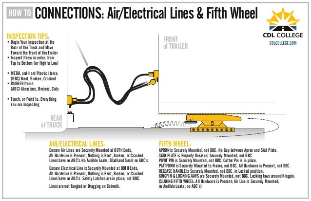 CONNECTIONS: Air/Electrical Lines & Fifth Wheel  INSPECTION TIPS:  • Begin Your Inspection at the  Rear of the Truck and M...