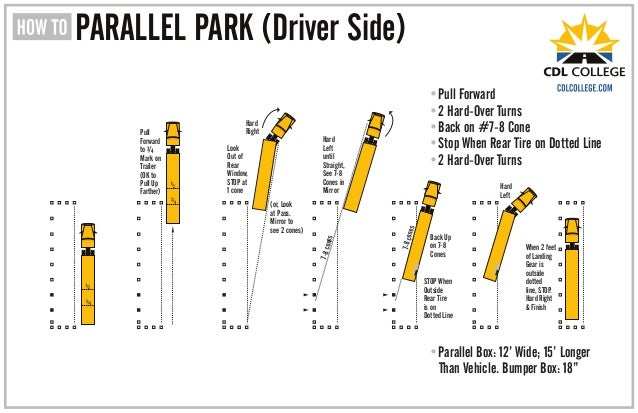 PARALLEL PARK  Driver Side  Hard Right Hard Left until Straight  See 7. CDL College Truck Driving School Inforgraphic Parallel Parking Driver