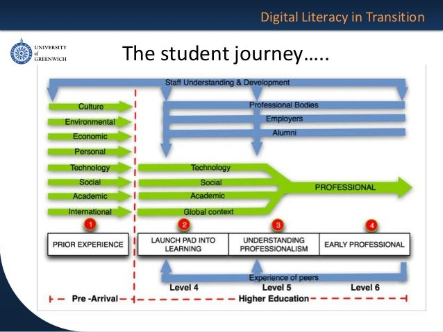 The Relationship Of Critical Digital Literacy To The Larnaca Declarat - Student journey mapping