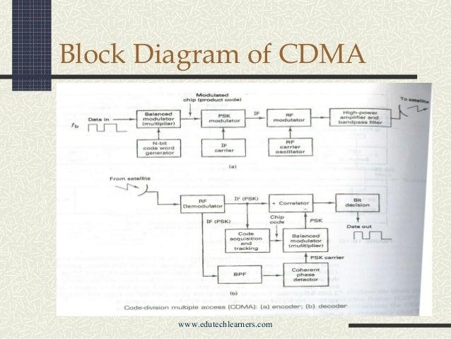 Block diagram of mobile | mobile blocker Côte Saint-Luc