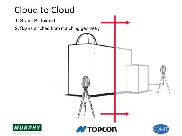 CD March 2015 Murphy & Topcon presentation about laser