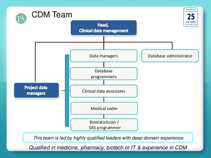 7 - Clinical Database Programmer