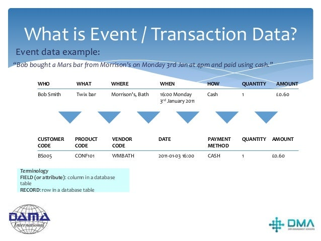 """About Event Data  AKA Transaction data  Describes an action (a verb) E.g. """"buy""""  May include measurements about the act..."""
