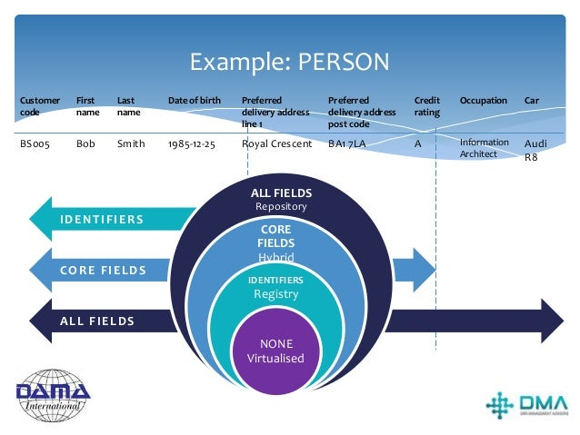 Master Data Examples  Party Master Data Includes data about individuals, organizations and the roles they play in busines...