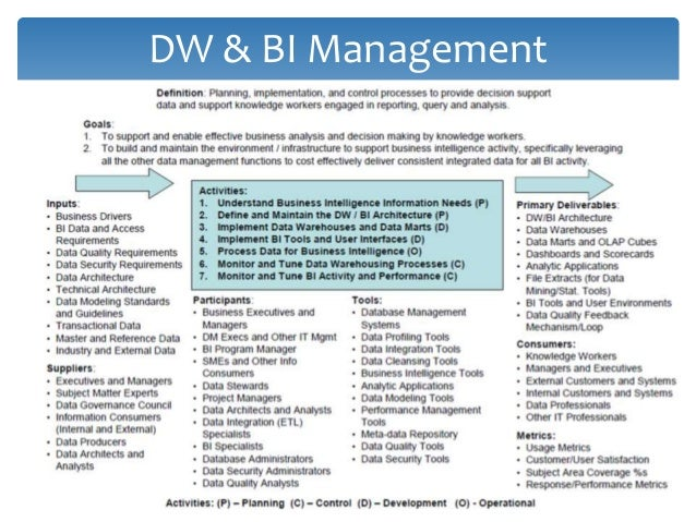 Why Use A Data Warehouse? Legacy Applications + Databases = Chaos Production Control MRP Inventory Control Parts Managemen...