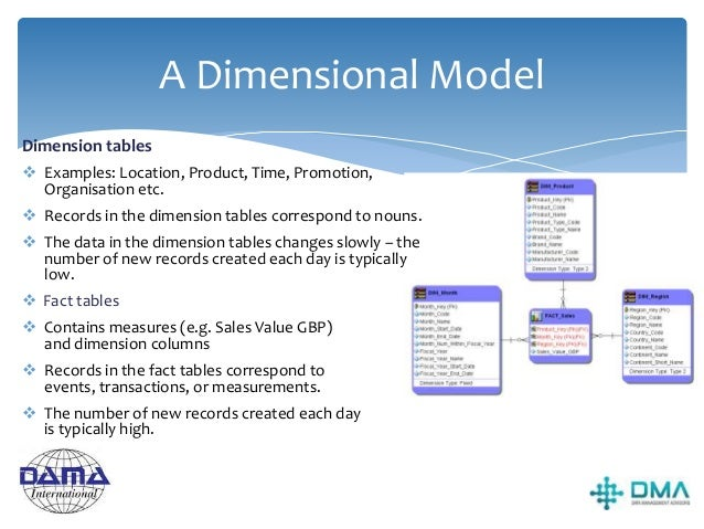"""Dimension tables  A dimension table is one of a set of companion tables to a fact table, forming a vertex of the """"star"""" ..."""